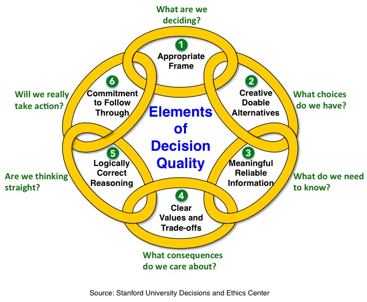 Process-Decision Quality Graphic