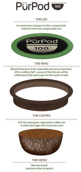 purpod100 coffee pods